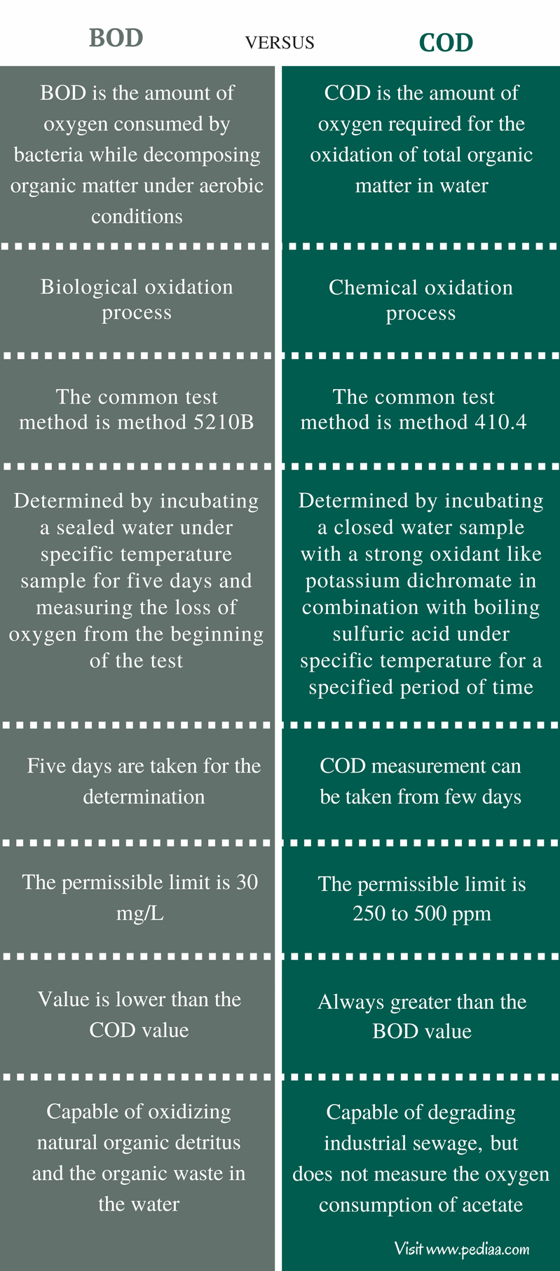 Difference Between BOD and COD- Comparison Summary