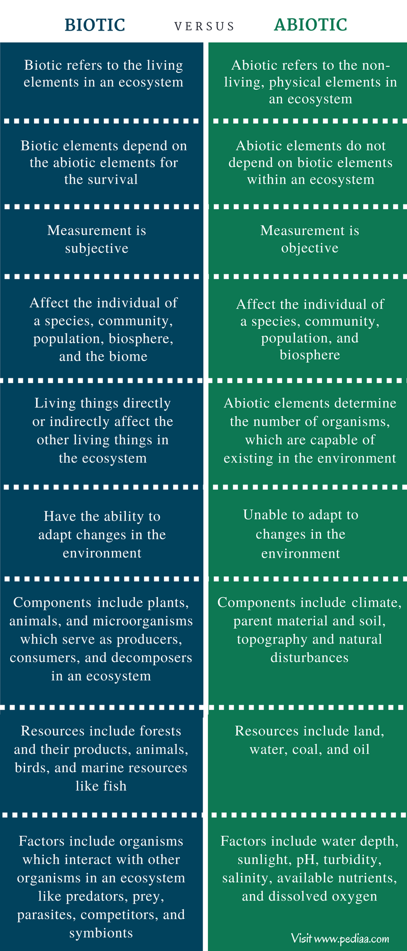 Differences Between Biotic And Abiotic Natural Resources