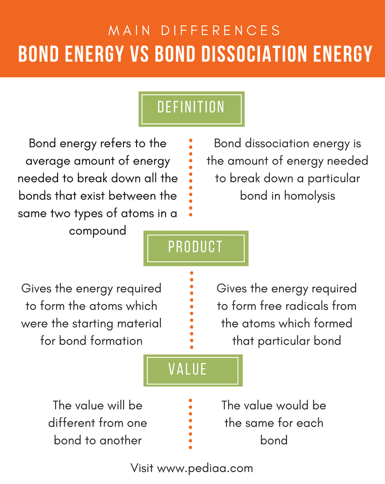Difference Between Bond Energy and Bond Dissociation Energy - Comparison Summary 1