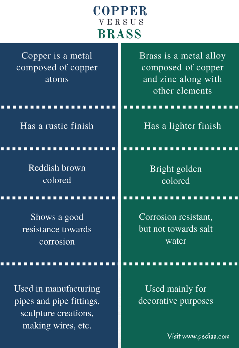 Difference Between Brass and Copper - Comparison Summary