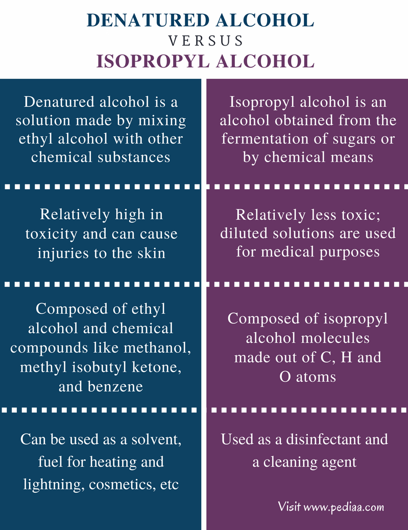 Difference Between Denatured Alcohol and Isopropyl Alcohol - Comparison Summary