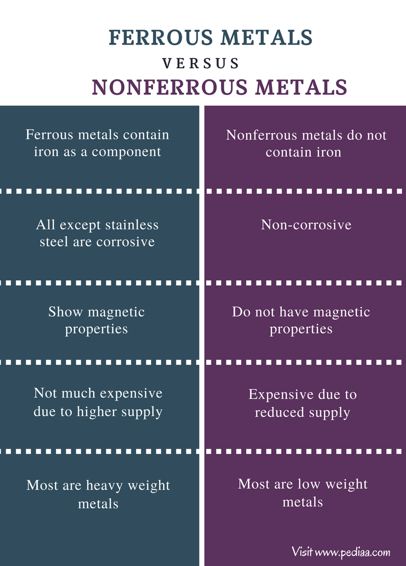 Difference Between Ferrous and Nonferrous Metals - Comparison Summary