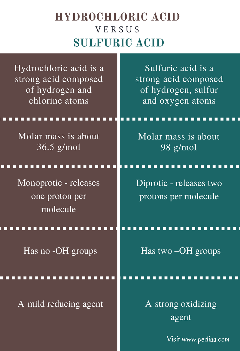 Difference Between Hydrochloric Acid And Sulfuric Definition Strong Comparison Summary