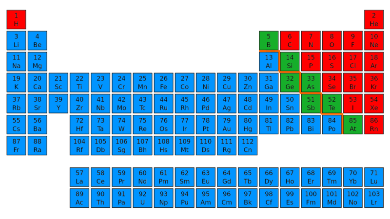 Difference Between Metals Nonmetals And Metalloids