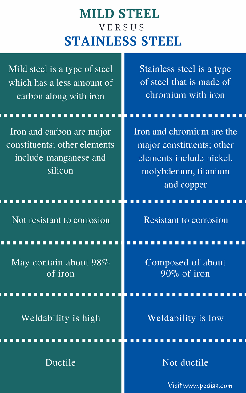 Difference Between Mild Steel and Stainless Steel - Comparison Summary