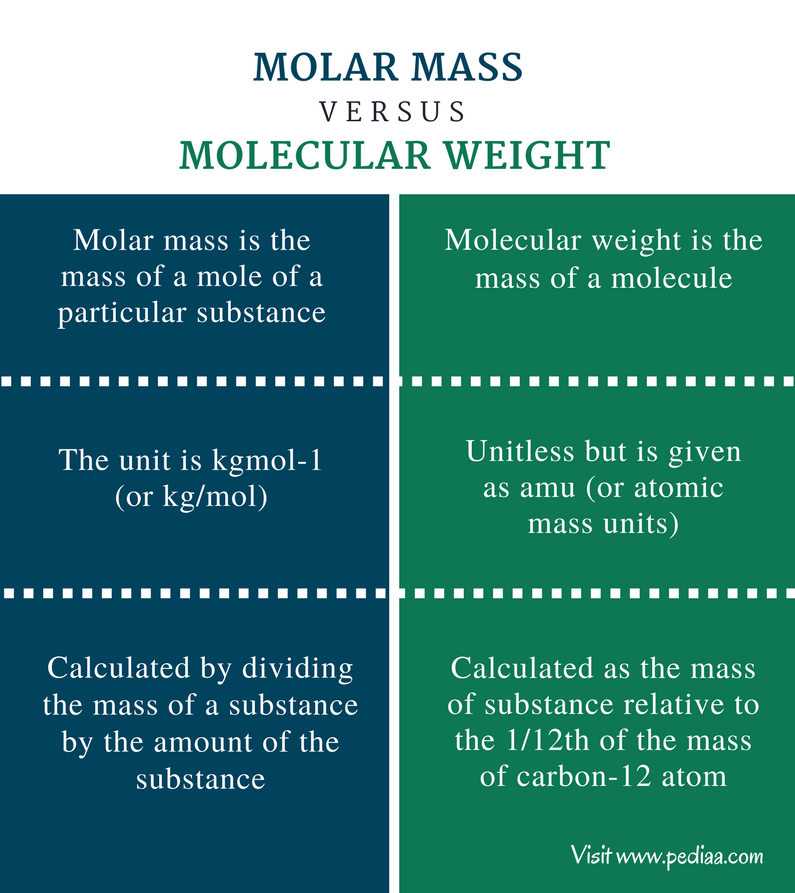 Difference Between Molar Mass and Molecular Weight - Comparison Summary