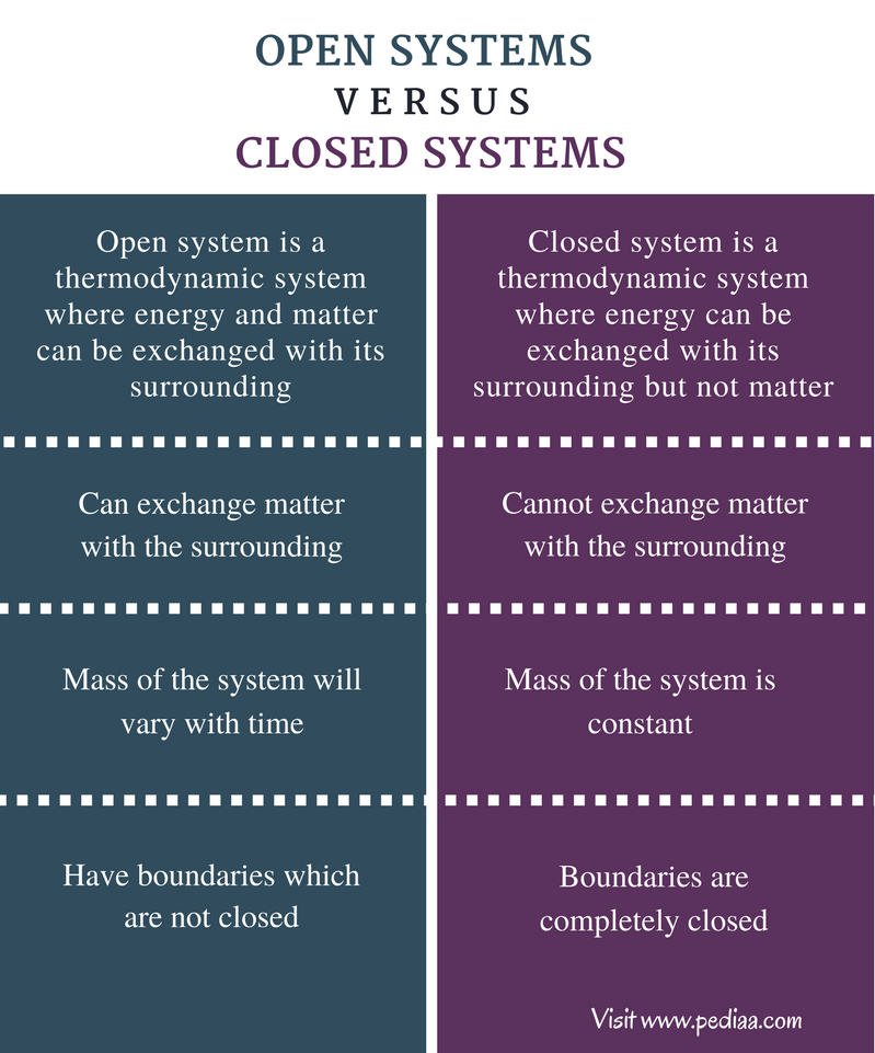 Difference Between Open and Closed Systems - Comparison Summary