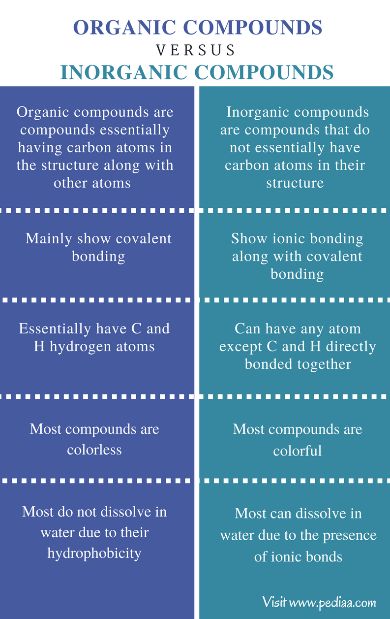 Difference Between Organic and Inorganic Compounds - Comparison Summary