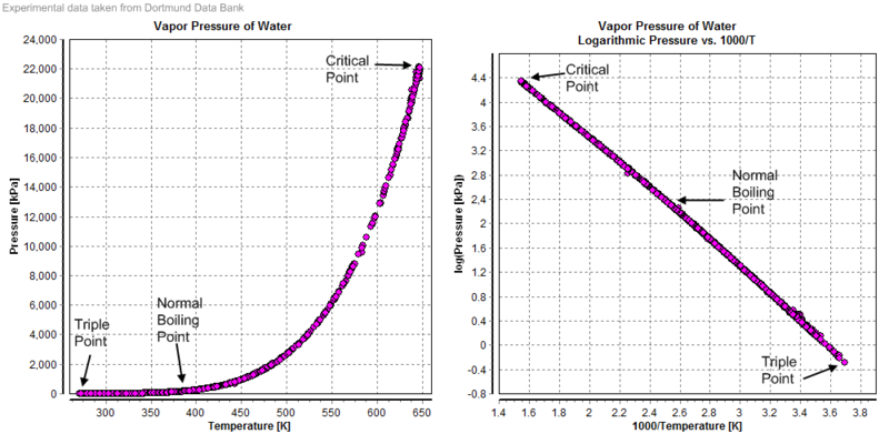 Difference Between Partial Pressure And Vapor Pressure