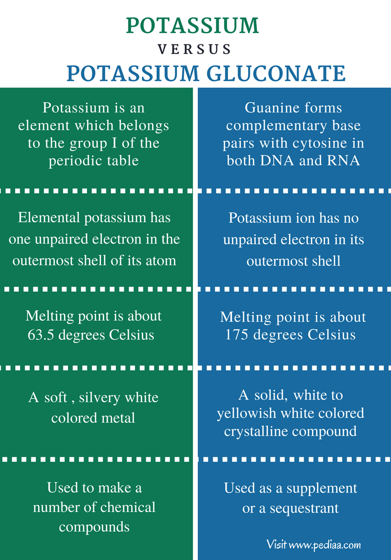 Difference Between Potassium and Potassium Gluconate - Comparison Summary