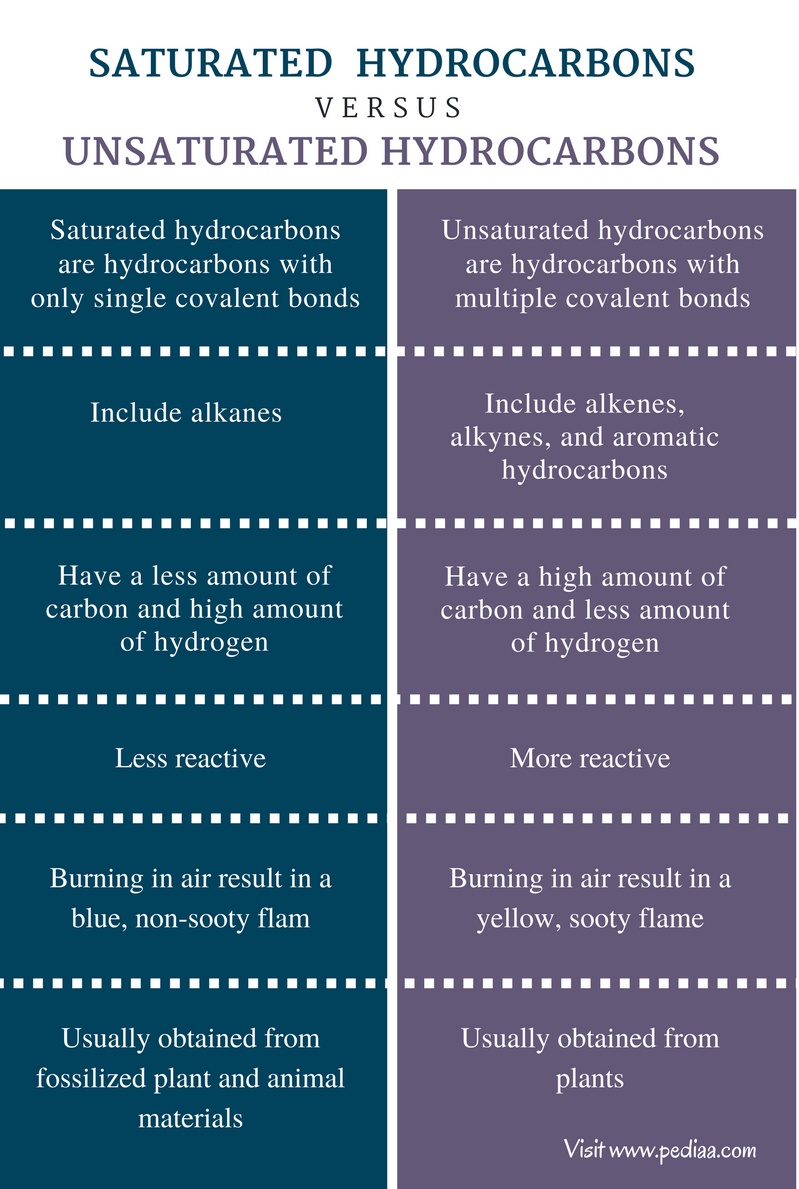 Difference Between Saturated and Unsaturated Hydrocarbons - Comparison Summary
