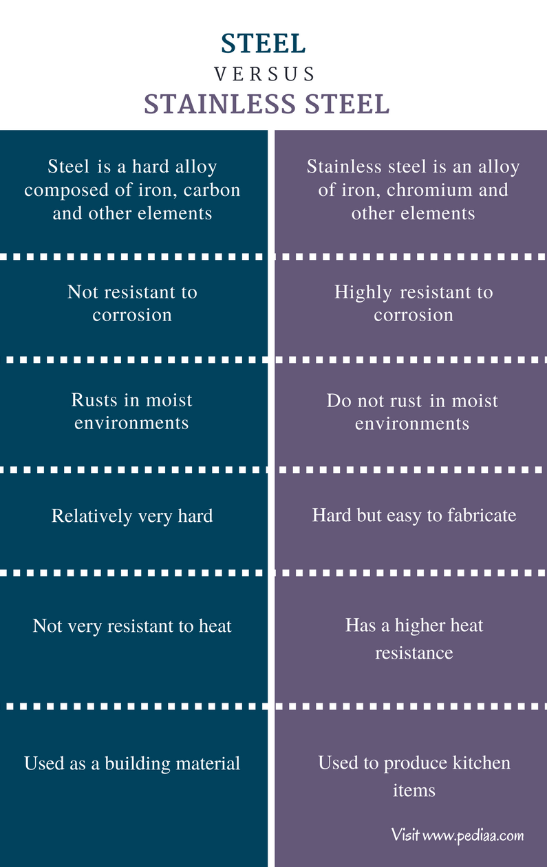 Difference Between Steel and Stainless Steels - Comparison Summary
