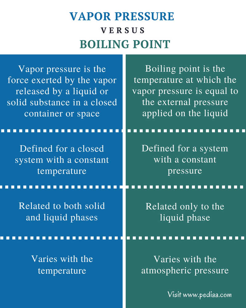 Difference Between Vapor Pressure and Boiling Point - Comparison Summary