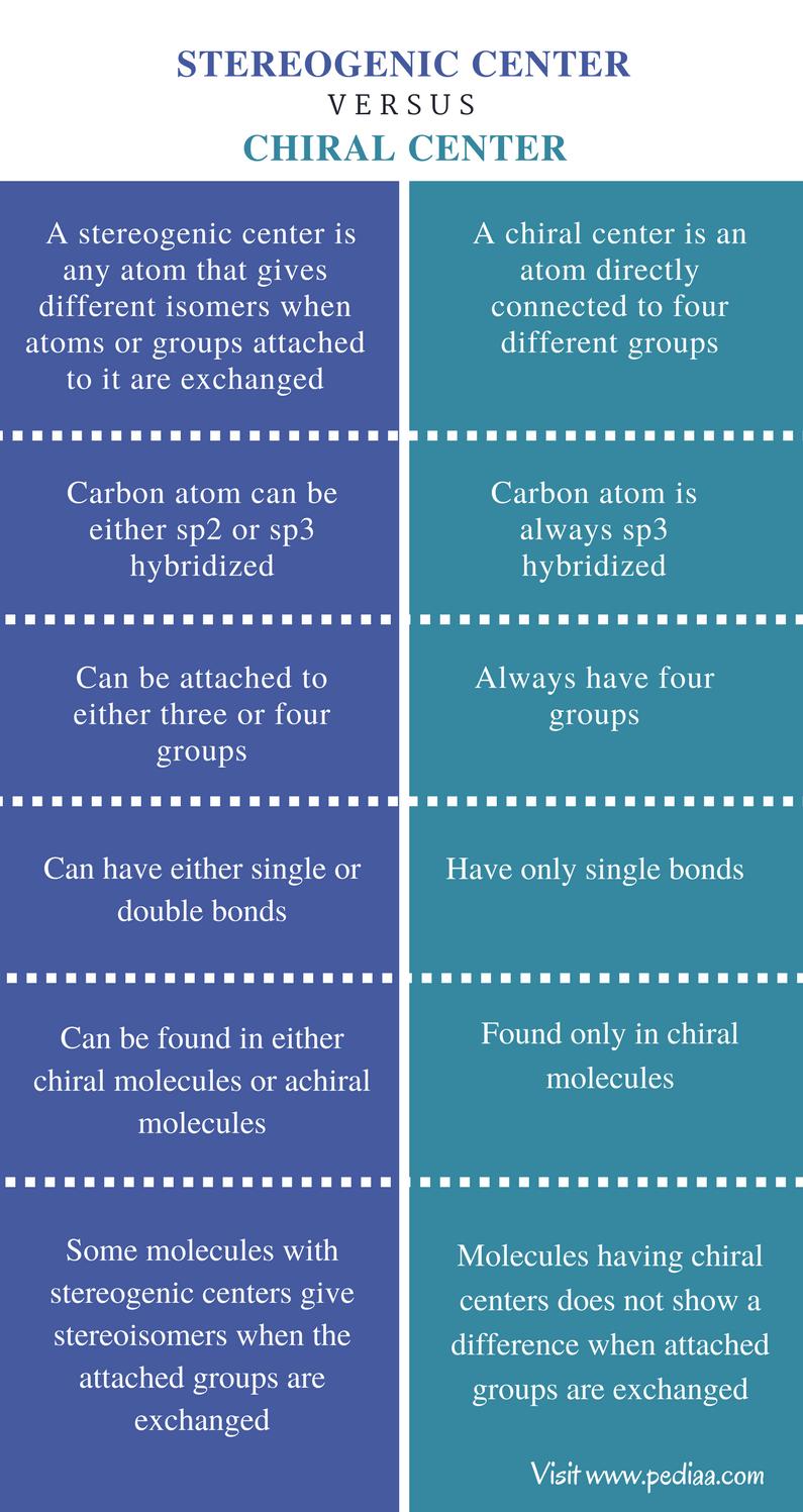 Stereogenic Center vs Chiral Center - Comparison Summary