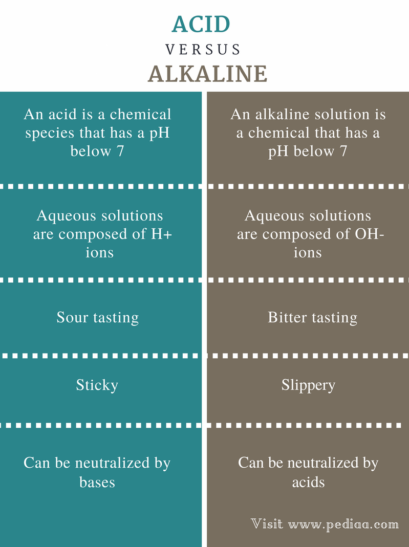 Difference Between Acid and Alkaline - Comparison Summary