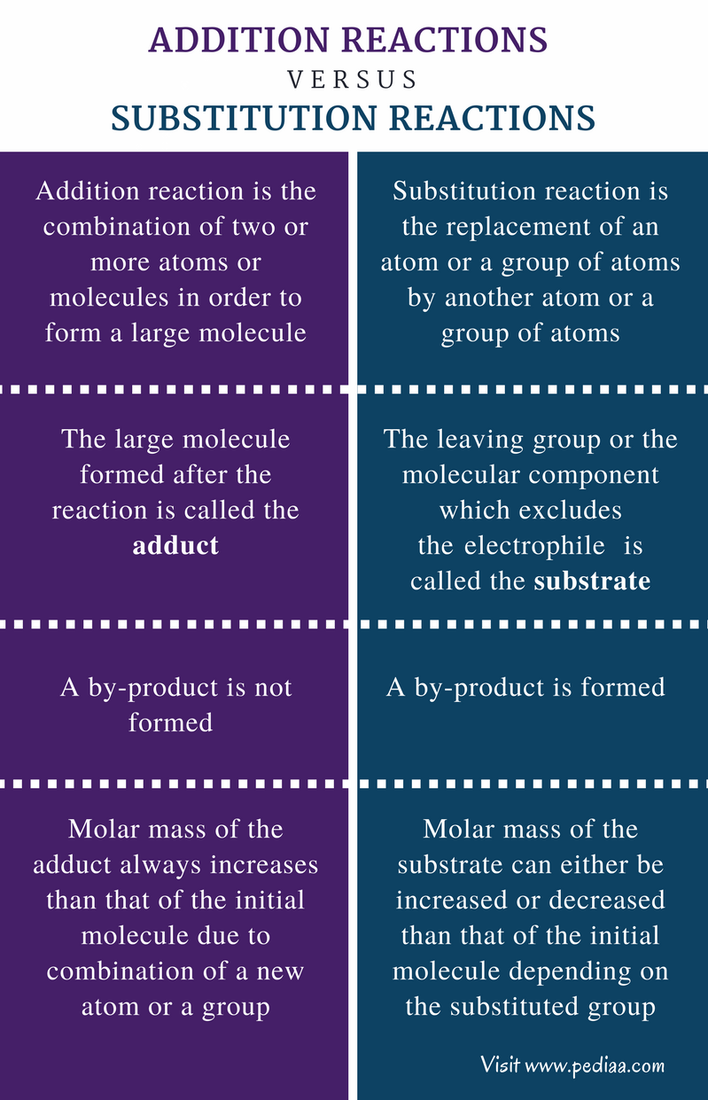 Difference Between Addition and Substitution Reactions - Comparison Summary