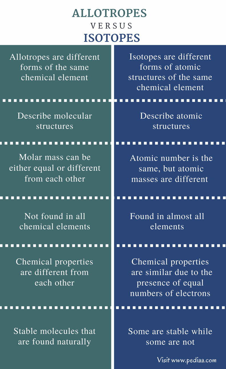 Difference Between Allotropes and Isotopes - Comparison Summary