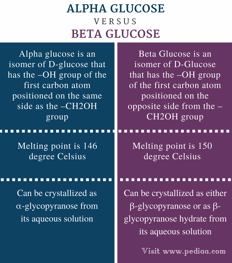 Difference Between Alpha and Beta Glucose - Comparison Summary