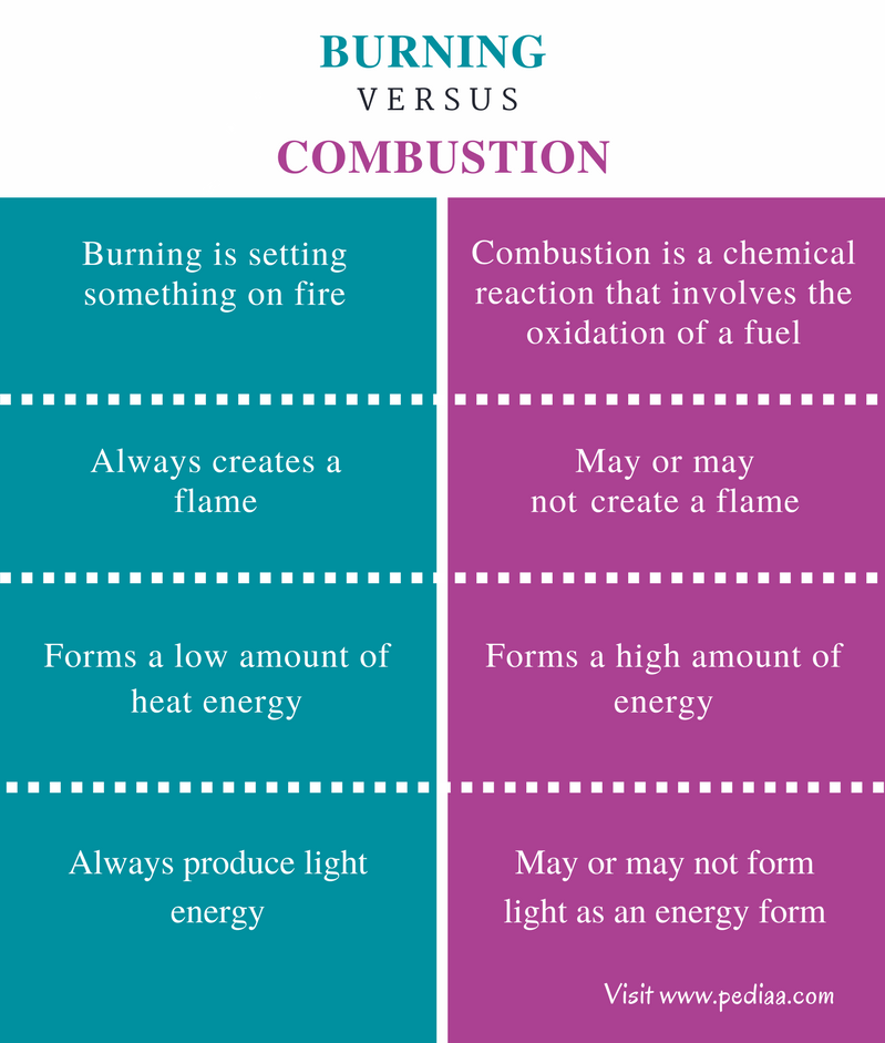 Difference Between Burning and Combustion - Comparison Summary