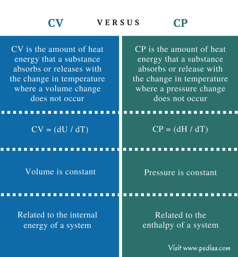 Difference Between Cv And Cp Definition Properties Formula