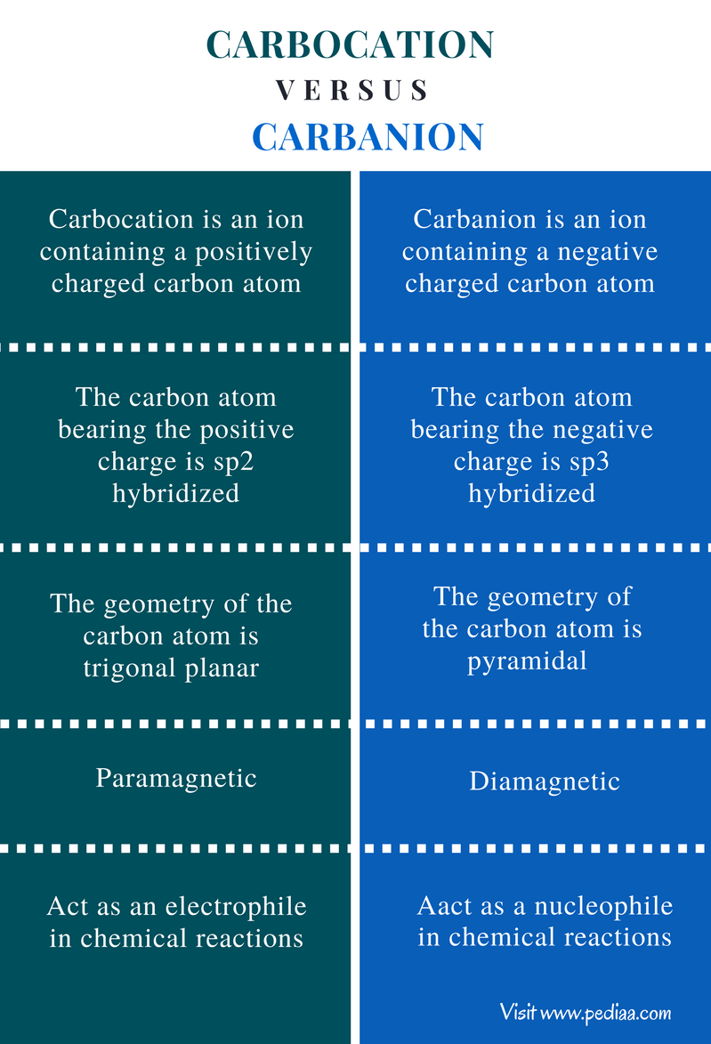 Difference Between Carbocation and Carbanion - Comparison Summary