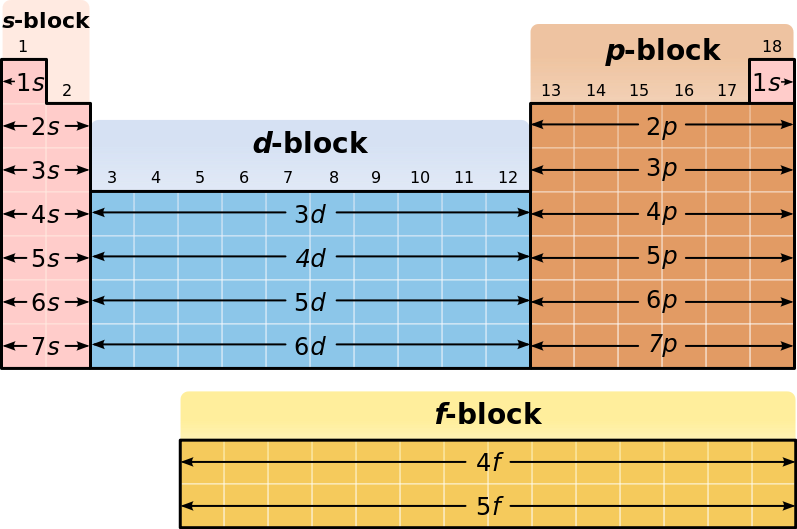 Difference Between D Block Elements and Transition Elements