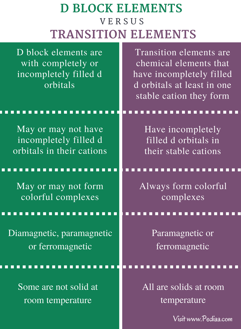 Difference Between D Block Elements and Transition Elements - Comparison Summary