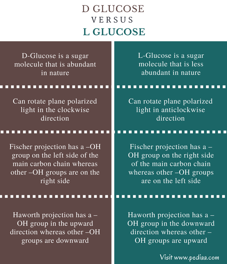 Difference Between D and L Glucose - Comparison Summary