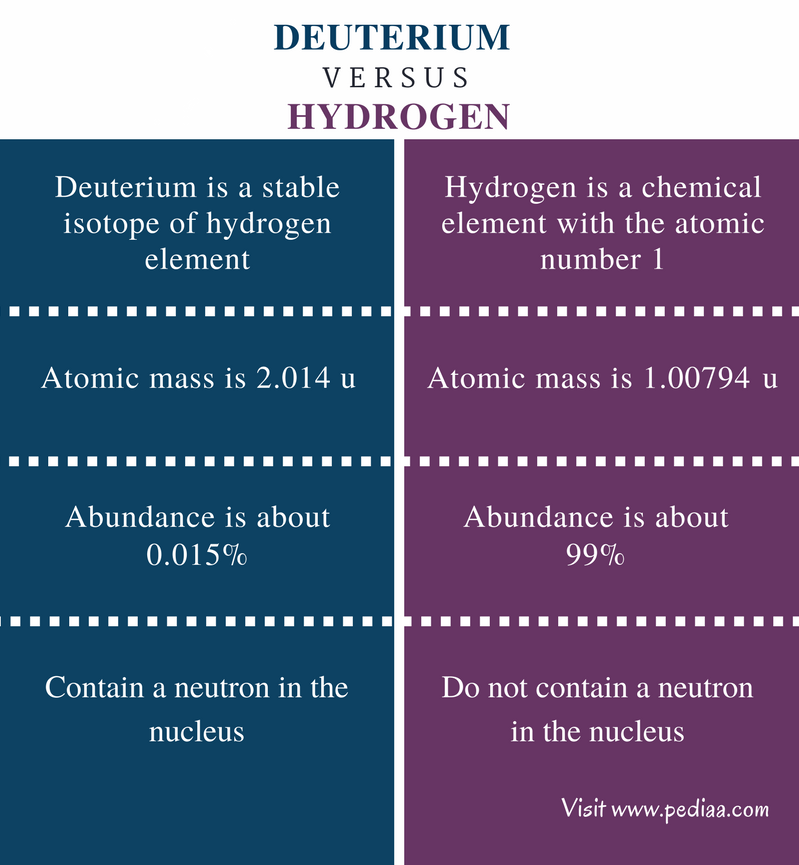 Difference Between Deuterium and Hydrogen - Comparison Summary