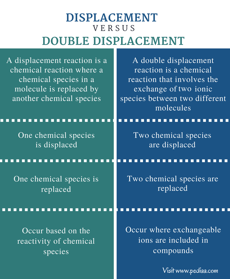 Difference Between Displacement And Double Displacement