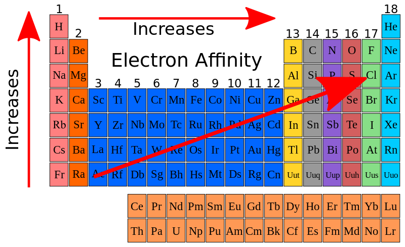 Difference Between Electronegativity and Electron Affinity