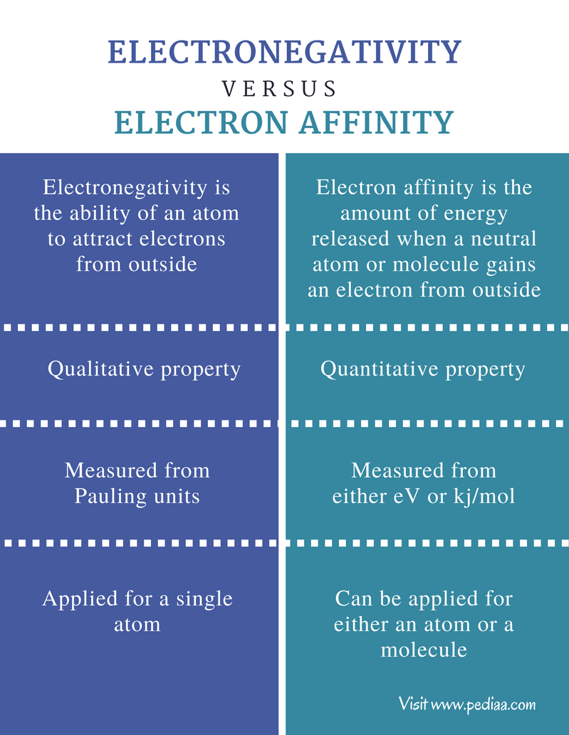 Difference Between Electronegativity and Electron Affinity - Comparison Summary