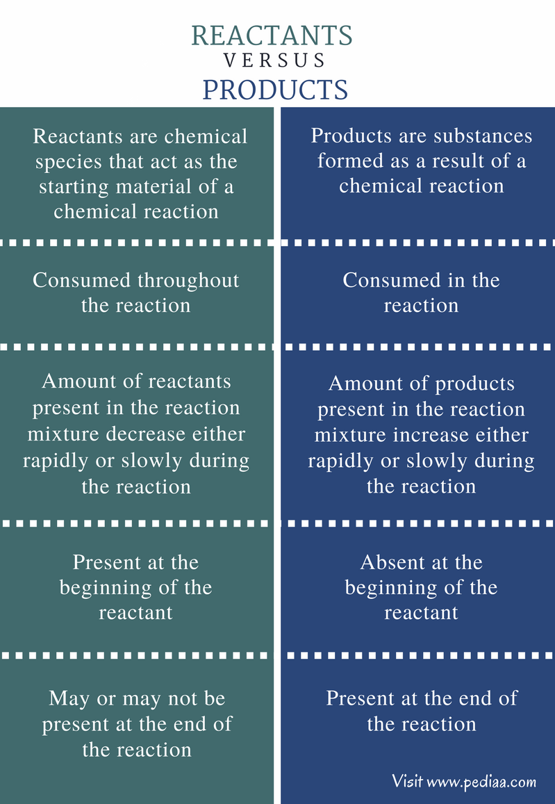 difference between reactants nucleophile electrophile comparison reactions properties definition types