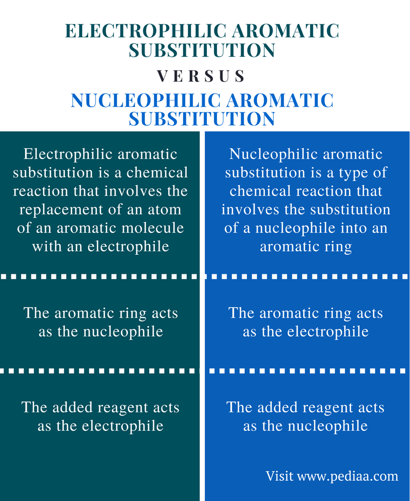 Difference Between Electrophilic and Nucleophilic Aromatic Substitution - Comparison Summary