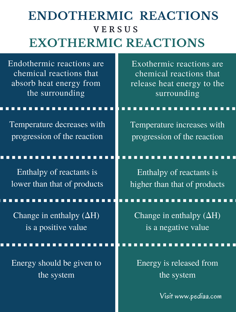 Difference Between Endothermic and Exothermic Reactions - Comparison Summary