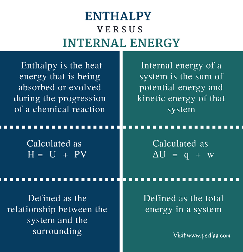 Difference Between Enthalpy and Internal Energy - Comparison Summary