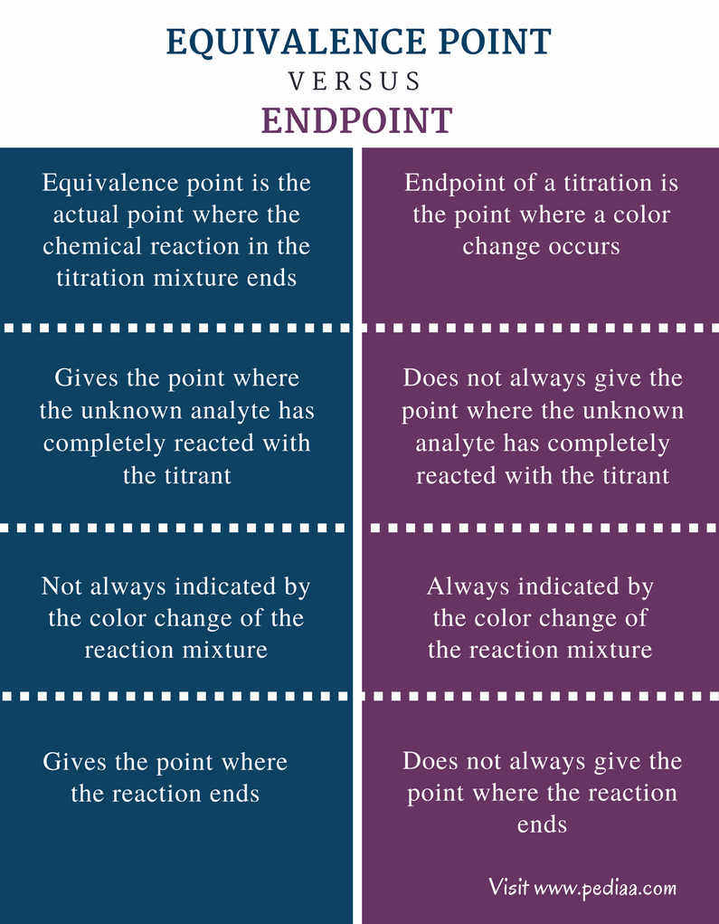 Difference Between Equivalence Point and Endpoint - Comparison Summary
