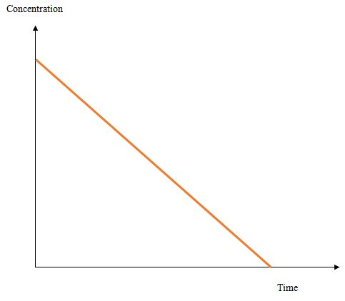Main Difference - First Order vs Zero Order Kinetics