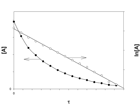 Difference Between First Order and Zero Order Kinetics