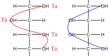 Difference Between Glucose and Galactose - 3