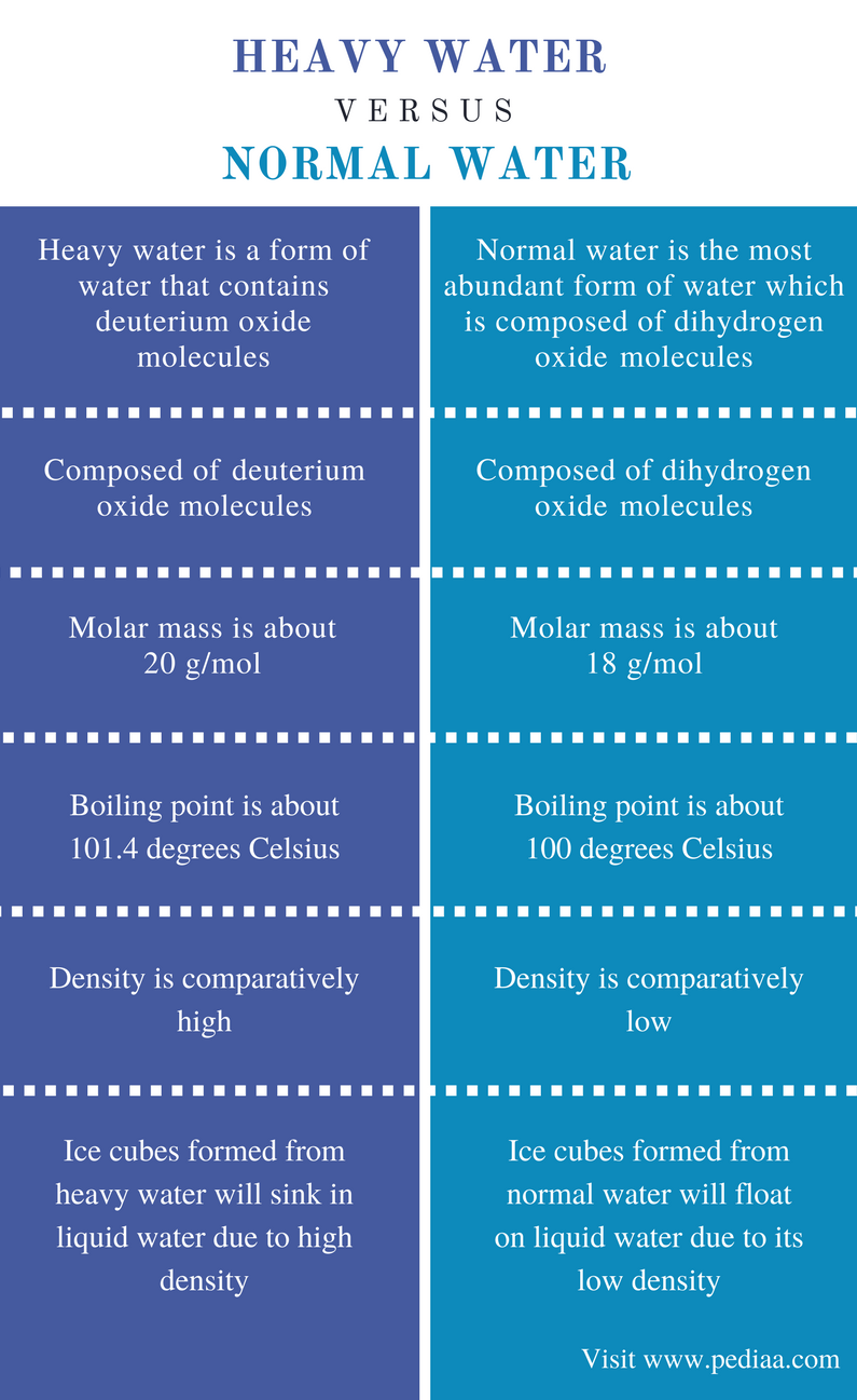 Difference Between Heavy Water and Normal Water - Comparison Summary