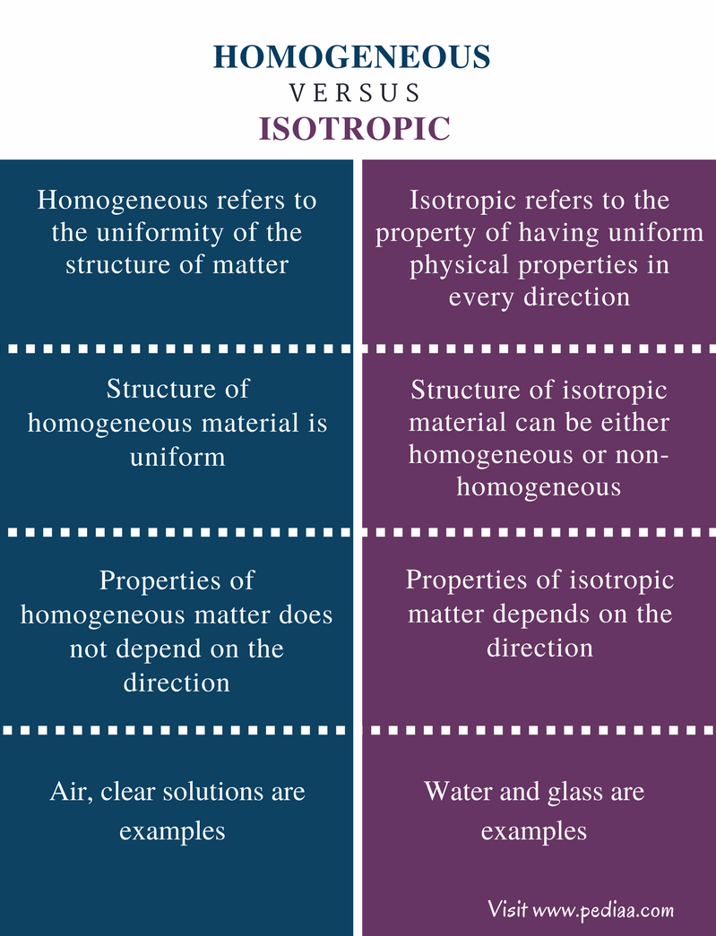 What are homogeneous terms