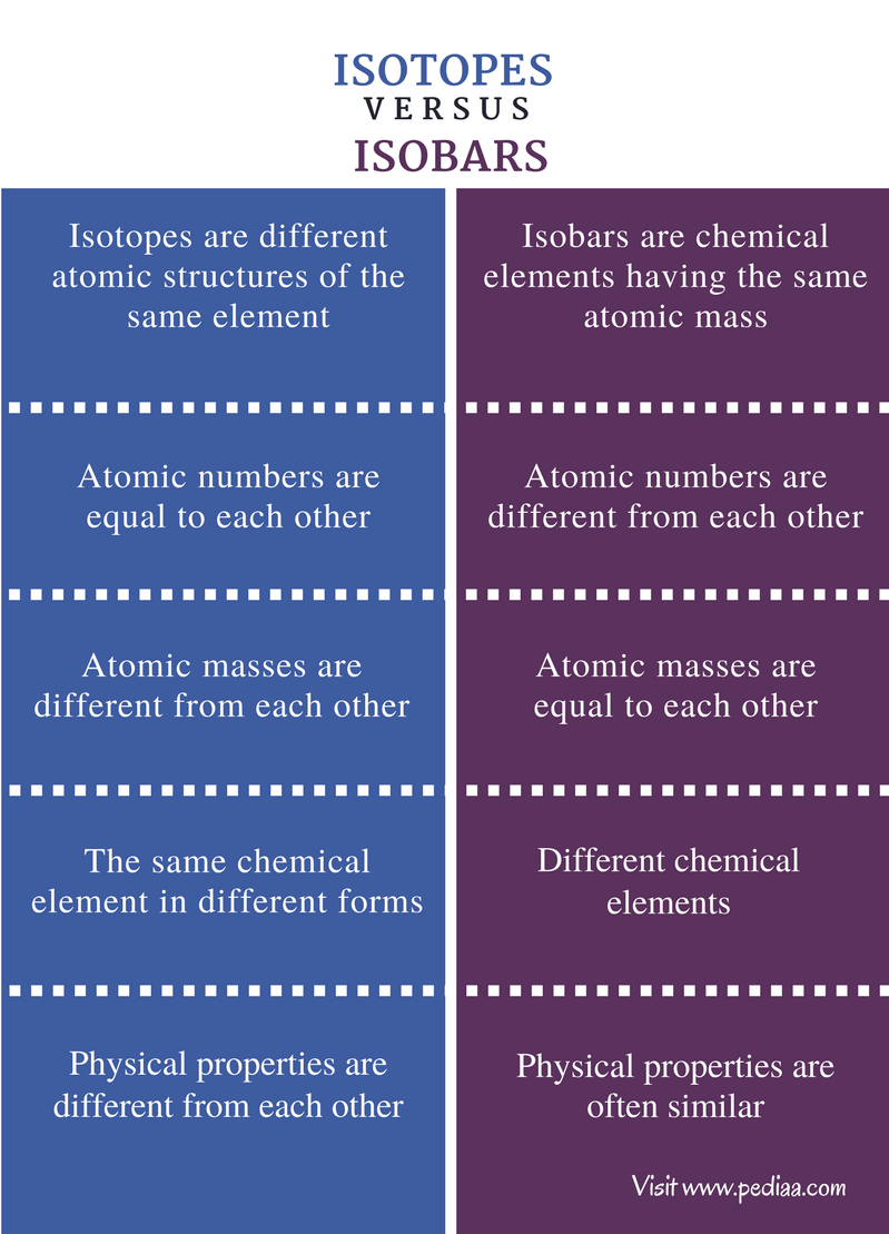 Difference Between Isotopes And Isobars Definition Properties Png Atom Diagrams Of Atoms Http Chemistry About