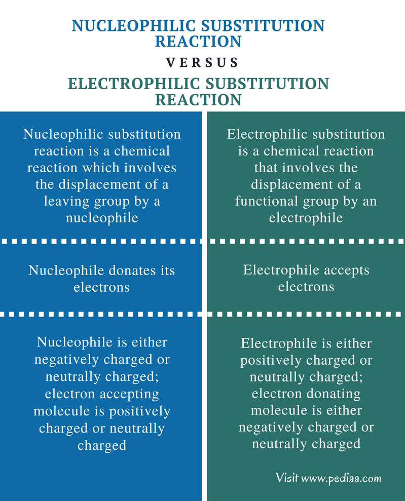 Difference Between Nucleophilic and Electrophilic Substitution Reaction - Comparison Summary