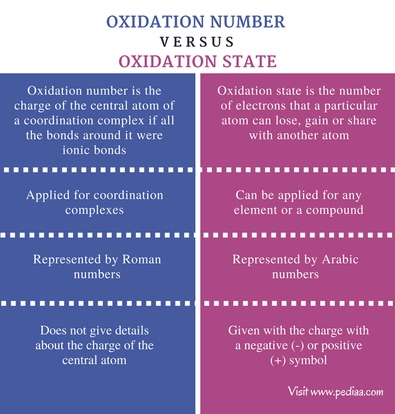 Difference Between Oxidation Number and Oxidation State - Comparison Summary