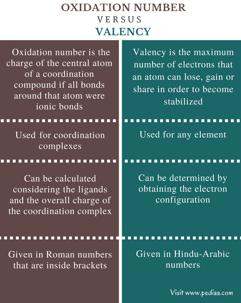 Difference Between Oxidation Number and Valency - Comparison Summary