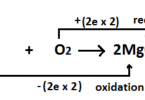 Difference Between Oxidation and Reduction