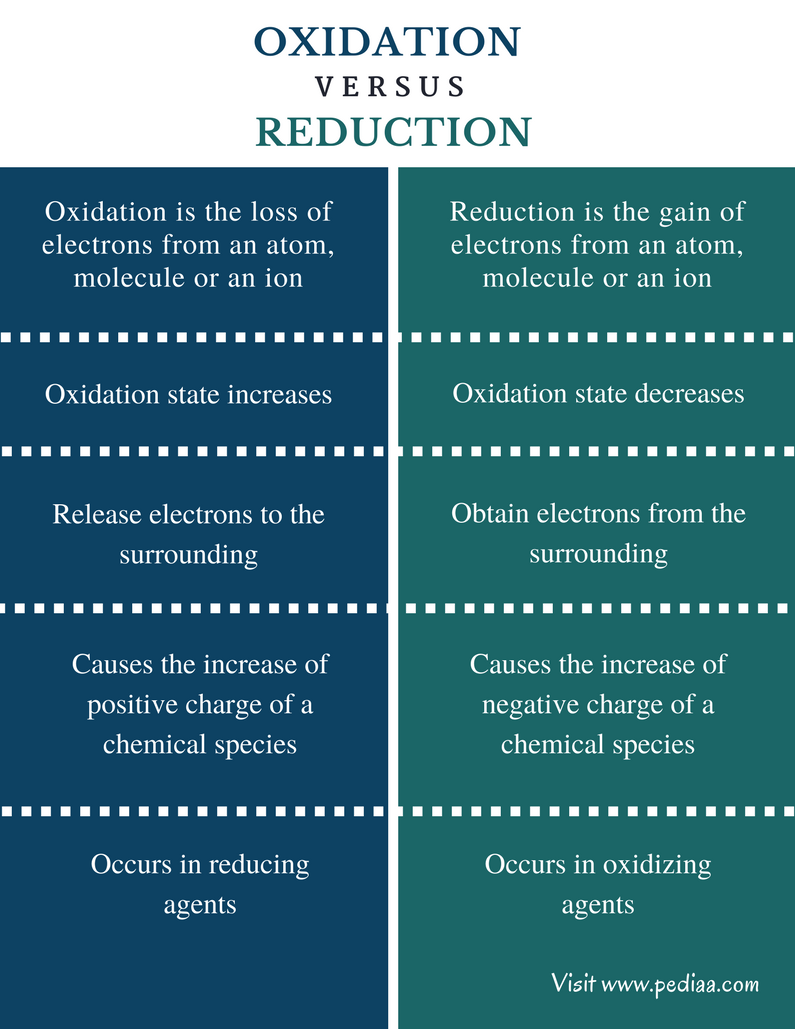Difference Between Oxidation and Reduction - Comparison Summary
