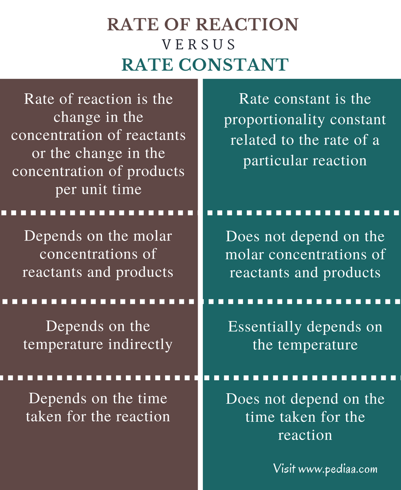 Difference Between Rate of Reaction and Rate Constant - Comparison Summary