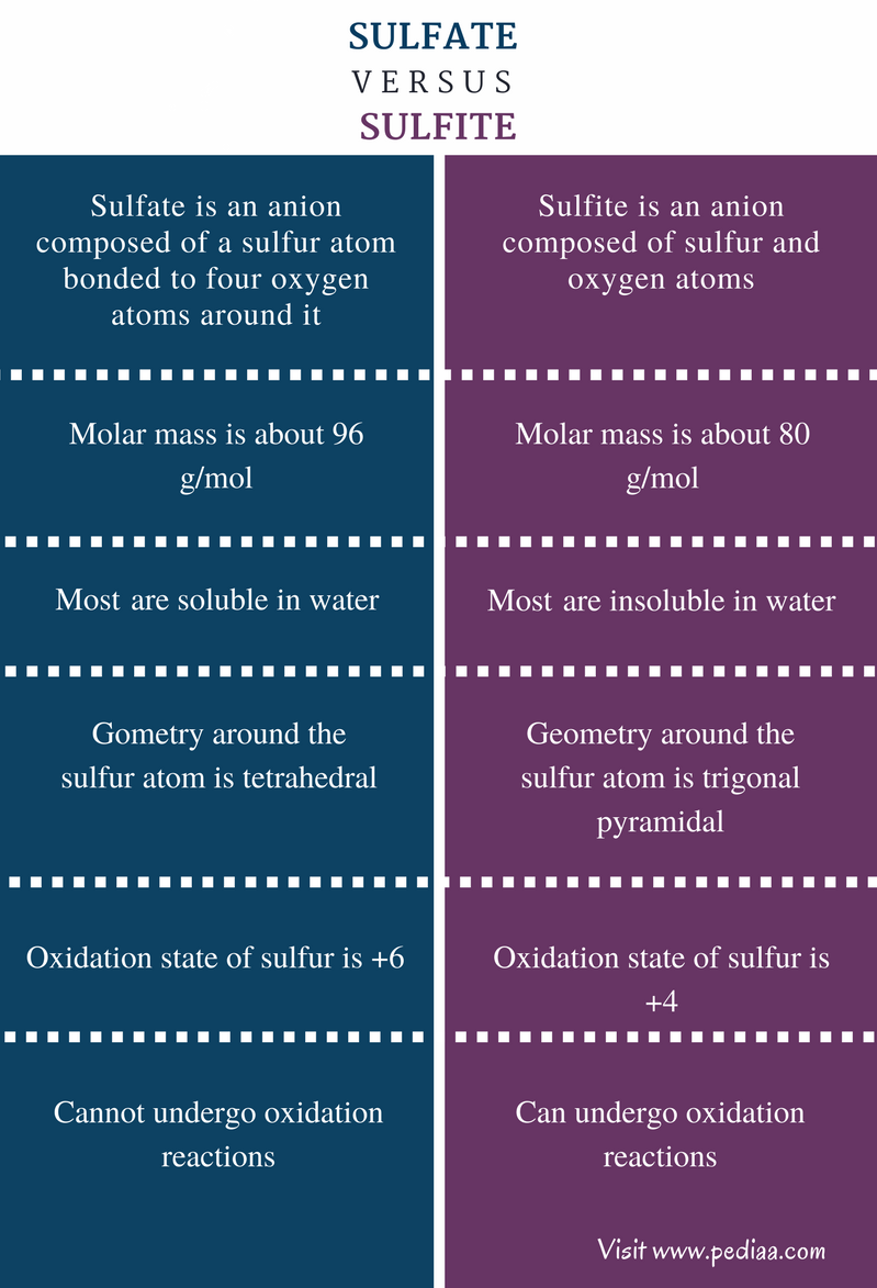 Difference Between Sulfate and Sulfite - Comparison Summary